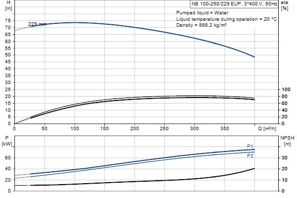 Гидравлическая характеристика насосов NB 100-250/229 EUP A-F2-A-E-GQQE