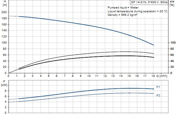 Кривая характеристики насосов SP 14-31N