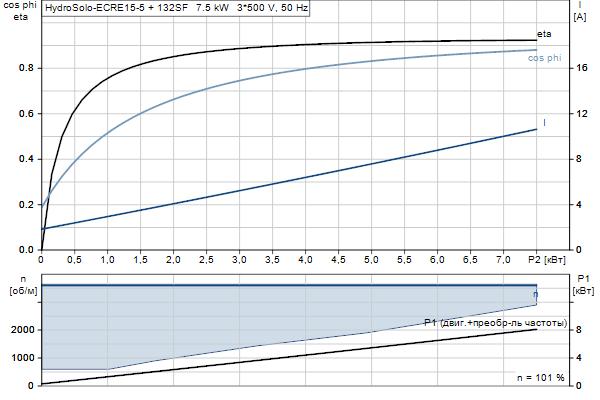 Характеристика двигателя насосов Hydro Solo E CRE 15-5 HQQE