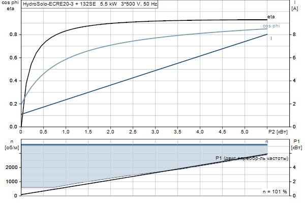 Характеристика двигателя насосов Hydro Solo E CRE 20-3 HQQE