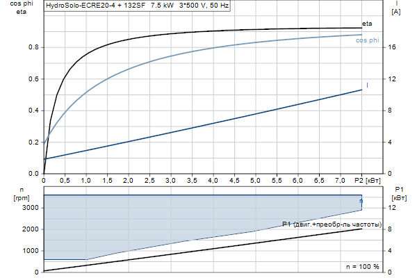 Характеристика двигателя насосов Hydro Solo E CRE 20-4 HQQE