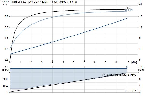 Характеристика двигателя насосов Hydro Solo E CRE 45-2 HQQE