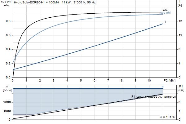 Характеристика двигателя насосов Hydro Solo E CRE 64-1 HQQE