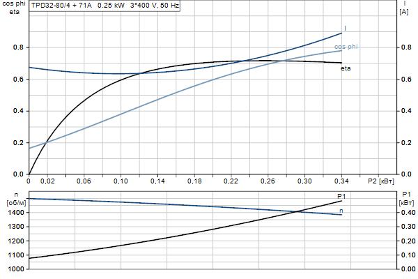 Характеристика двигателя насосов TPD 32-80/4 A-F-A-BQQE
