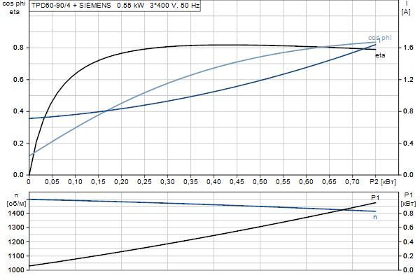 Характеристика двигателя насосов TPD 50-90/4 A-F-A-BQQE