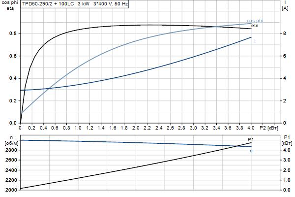 Характеристика двигателя насосов TPD 50-290/2 A-F-A-BQQE