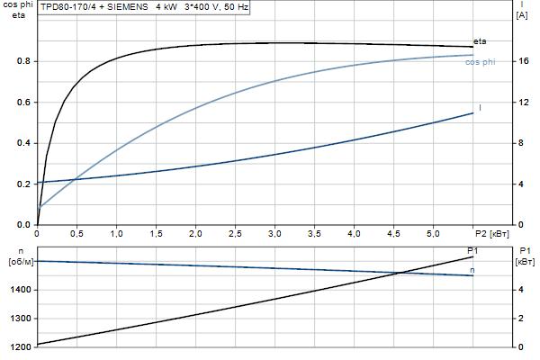 Характеристика двигателя насосов TPD 80-170/4 A-F-A-BQQE