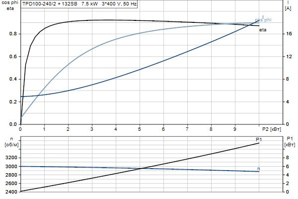 Характеристика двигателя насосов TPD 100-240/2 A-F-A-BQQE