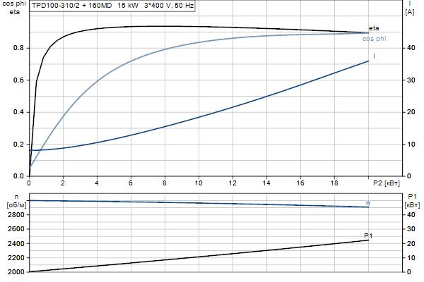 Характеристика двигателя насосов TPD 100-310/2 A-F-A-BQQE