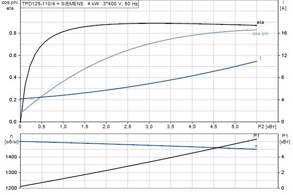 Характеристика двигателя насосов TPD 125-110/4 A-F-A-BQQE
