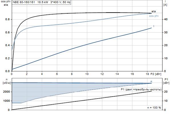 Характеристика двигателя насосов NBE 80-160/161 A-F2-A-E-BQQE