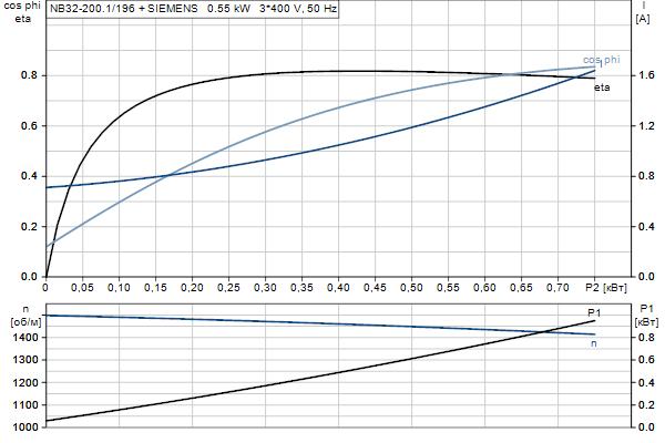 Характеристика двигателя насосов NB 32-200.1/196 A-F2-A-E-BQQE