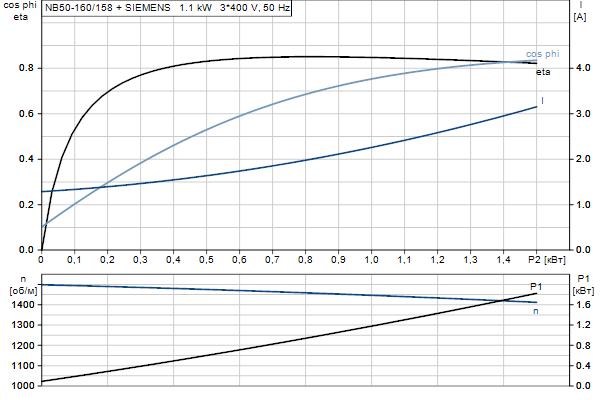 Характеристика двигателя насосов NB 50-160/158 A-F2-A-E-BQQE