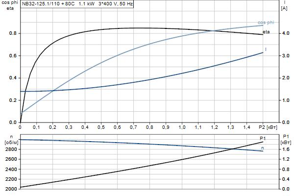Характеристика двигателя насосов NB 32-125.1/110 A-F2-A-E-BQQE