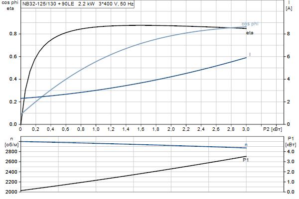Характеристика двигателя насосов NB 32-125/130 A-F2-A-E-BQQE