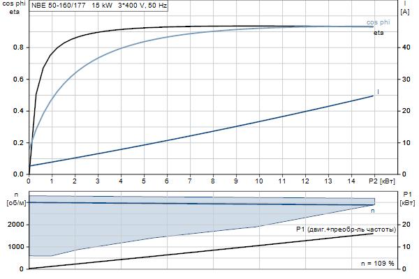 Характеристика двигателя насосов NBE 50-160/177 A-F2-A-E-BQQE