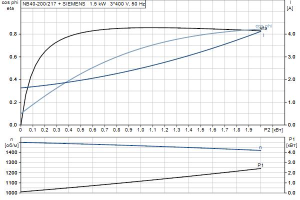 Характеристика двигателя насосов NB 40-200/217 A-F2-A-E-BQQE