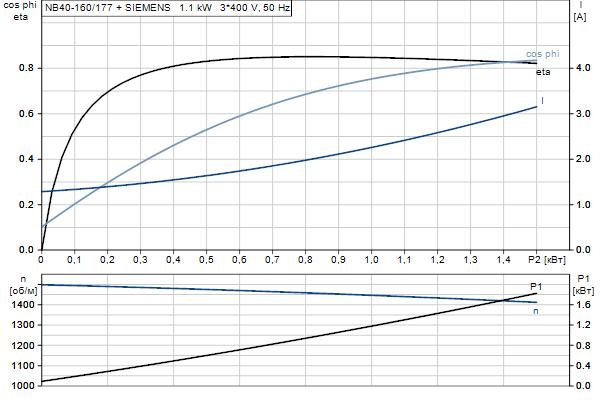 Характеристика двигателя насосов NB 40-160/177 A-F2-A-E-BQQE