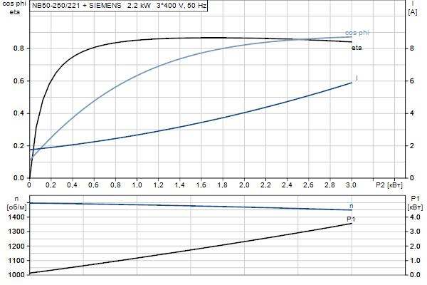 Характеристика двигателя насосов NB 50-250/221 A-F2-A-E-BQQE