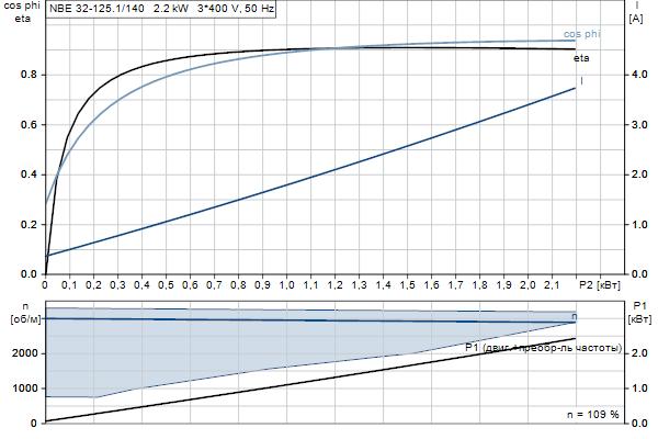 Характеристика двигателя насосов NBE 32-125.1/140 A-F2-A-E-BQQE