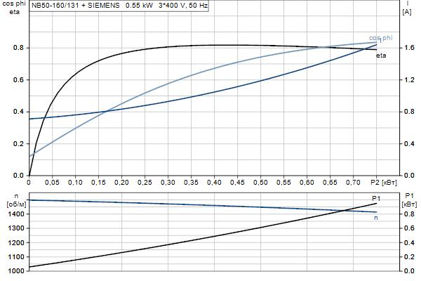 Характеристика двигателя насосов NB 50-160/131 A-F2-A-E-BQQE