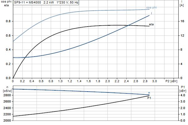 Характеристика двигателя насосов SP 9-11