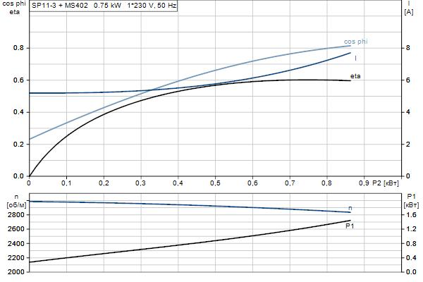 Характеристика двигателя насосов SP 11-3