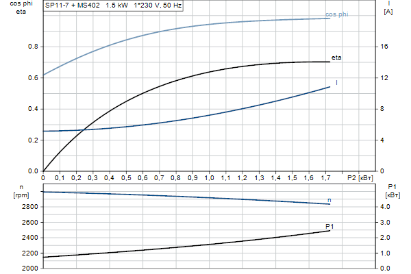 Характеристика двигателя насосов SP 11-7
