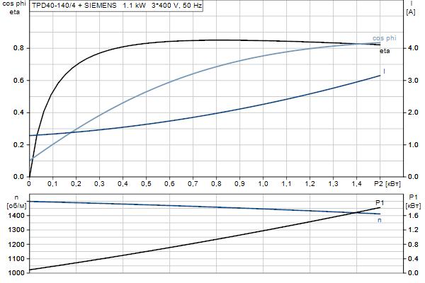 Характеристика двигателя насосов TPD 40-140/4 A-F-A-BQQE