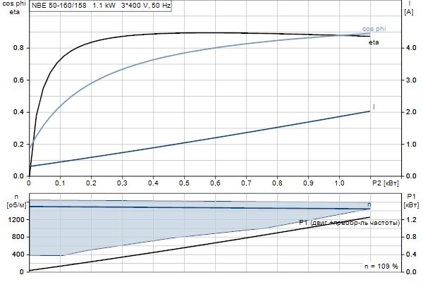 Характеристика двигателя насосов NBE 50-160/158 A-F2-A-E-BQQE