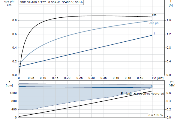 Характеристика двигателя насосов NBE 32-160.1/177 A-F2-A-E-BQQE