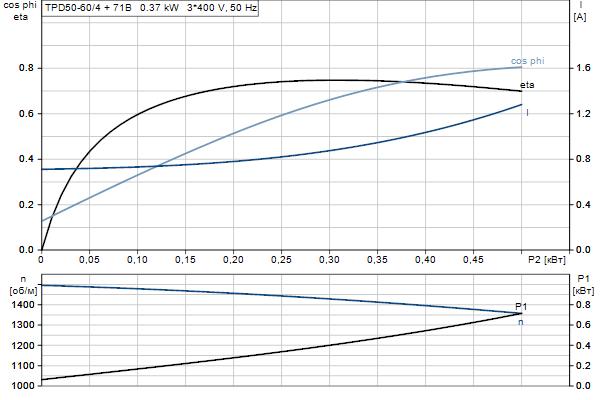 Характеристика двигателя насосов TPD 50-60/4 A-F-A-BQQE