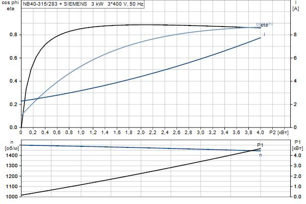 Характеристика двигателя насосов NB 40-315/283 A-F2-A-E-BQQE