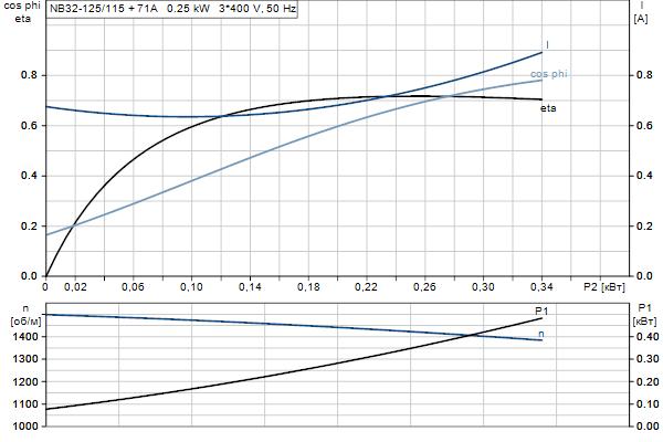 Характеристика двигателя насосов NB 32-125/115 A-F2-A-E-BQQE