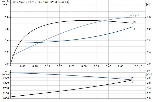 Характеристика двигателя насосов NB 40-160/134 A-F2-A-E-BQQE