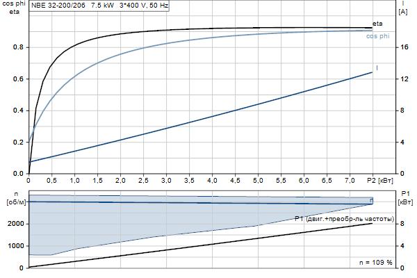 Характеристика двигателя насосов NBE 32-200/206 A-F2-A-E-BAQE