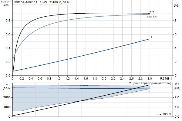 Характеристика двигателя насосов NBE 32-160/151 A-F2-A-E-BAQE