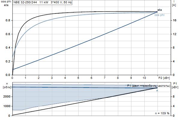 Характеристика двигателя насосов NBE 32-250/244 A-F2-A-E-BAQE