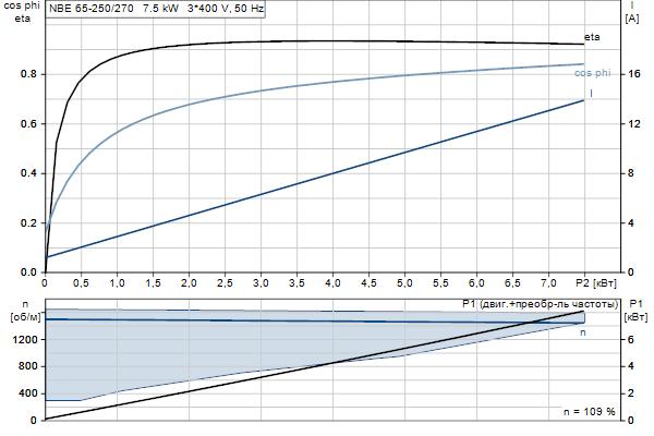 Характеристика двигателя насосов NBE 65-250/270 A-F2-A-E-BAQE