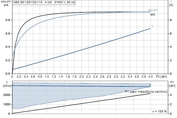 Характеристика двигателя насосов NBE 65-125/120-110 A-F2-A-E-BQQE