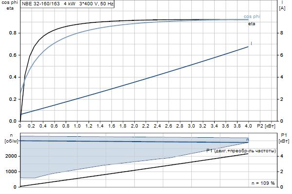 Характеристика двигателя насосов NBE 32-160/163 A-F2-A-E-BQQE