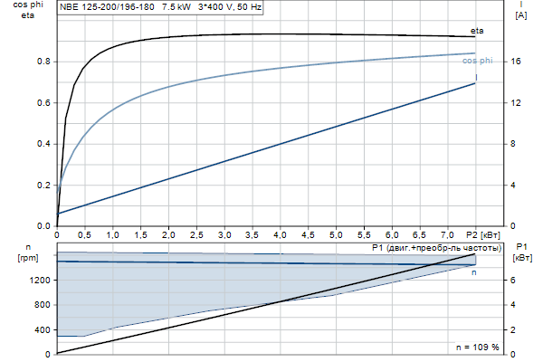Характеристика двигателя насосов NBE 125-200/196-180 EUP A-F2-A-E-BAQE