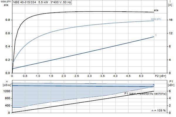 Характеристика двигателя насосов NBE 40-315/334 A-F2-A-E-BQQE