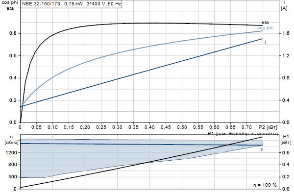 Характеристика двигателя насосов NBE 32-160/173 A-F2-A-E-BQQE