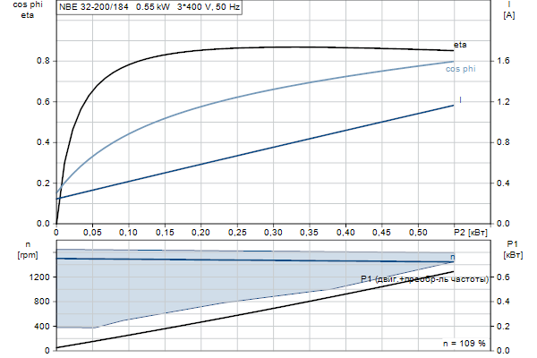 Характеристика двигателя насосов NBE 32-200/184 A-F2-A-E-BQQE