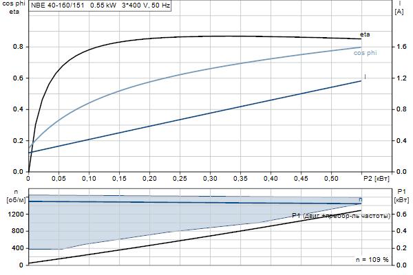 Характеристика двигателя насосов NBE 40-160/151 A-F2-A-E-BQQE