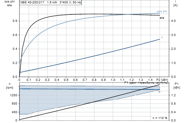 Характеристика двигателя насосов NBE 40-200/217 A-F2-A-E-BQQE