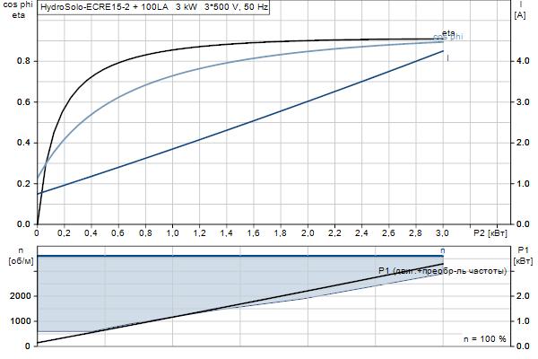 Характеристика двигателя насосов Hydro Solo E CRE 15-2 HQQE