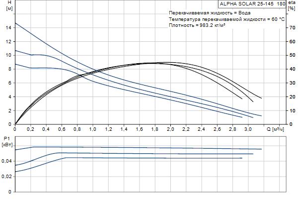 Гидравлическая характеристика насосов ALPHA SOLAR 25-145  180