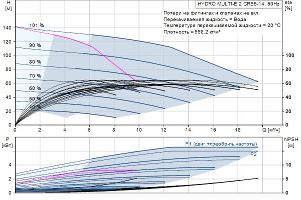 Гидравлическая характеристика насосов HYDRO MULTI-E 2 CRE5-14
